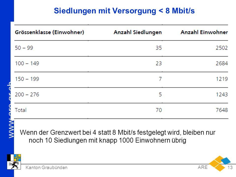 www.are.gr.ch Kanton Graubünden ARE 13 Siedlungen mit Versorgung < 8 Mbit/s Wenn der Grenzwert bei 4 statt 8 Mbit/s festgelegt wird, bleiben nur noch 10 Siedlungen mit knapp 1000 Einwohnern übrig