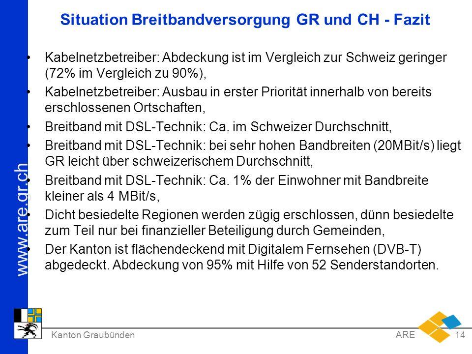 www.are.gr.ch Kanton Graubünden ARE 14 Situation Breitbandversorgung GR und CH - Fazit Kabelnetzbetreiber: Abdeckung ist im Vergleich zur Schweiz geri