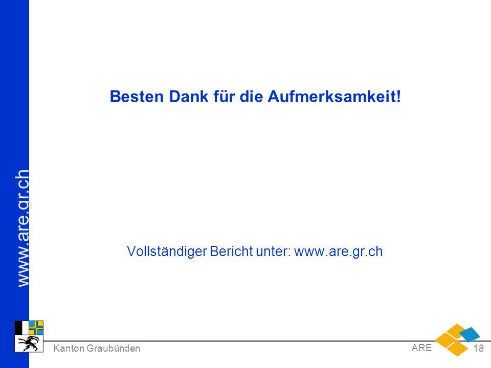 www.are.gr.ch Kanton Graubünden ARE 18 Besten Dank für die Aufmerksamkeit! Vollständiger Bericht unter: www.are.gr.ch