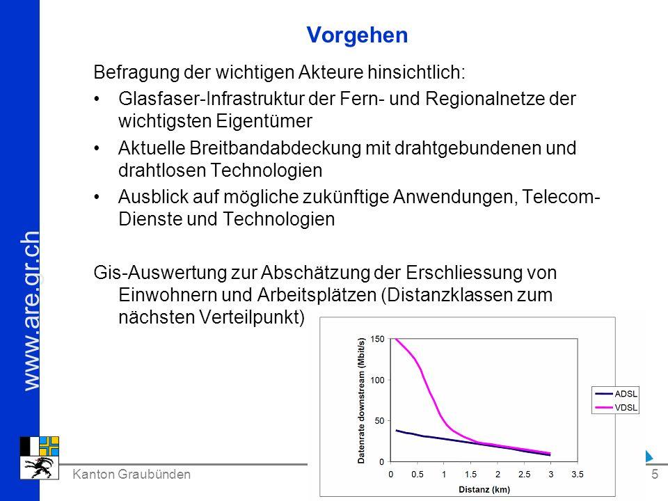 www.are.gr.ch Kanton Graubünden ARE 5 Vorgehen Befragung der wichtigen Akteure hinsichtlich: Glasfaser-Infrastruktur der Fern- und Regionalnetze der w
