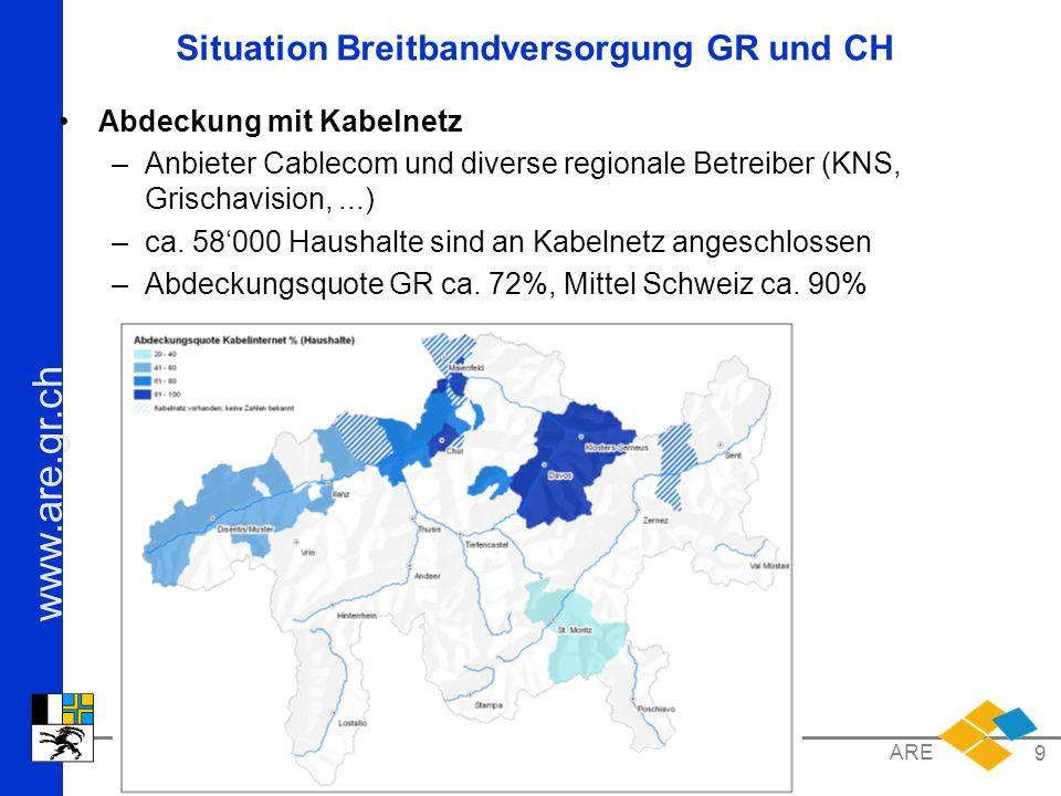 www.are.gr.ch Kanton Graubünden ARE 9 Situation Breitbandversorgung GR und CH Abdeckung mit Kabelnetz –Anbieter Cablecom und diverse regionale Betreiber (KNS, Grischavision,...) –ca.