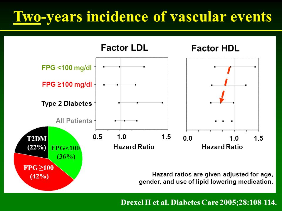 Two-years incidence of vascular events Factor LDL FPG <100 mg/dl Factor HDL FPG 100 mg/dl Type 2 Diabetes All Patients 0.5 1.0 1.5 0.0 1.0 1.5 Hazard Ratio Hazard ratios are given adjusted for age, gender, and use of lipid lowering medication.