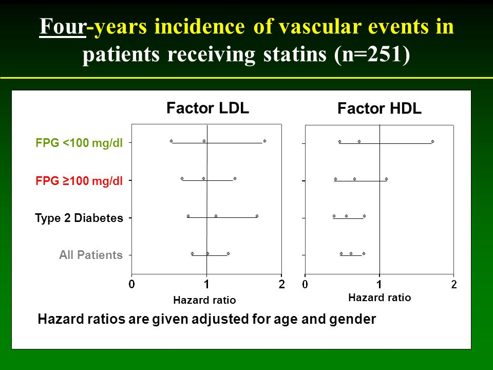 Hazard ratio Factor LDL Factor HDL Hazard ratios are given adjusted for age and gender Four-years incidence of vascular events in patients receiving statins (n=251) FPG <100 mg/dl FPG 100 mg/dl Type 2 Diabetes All Patients