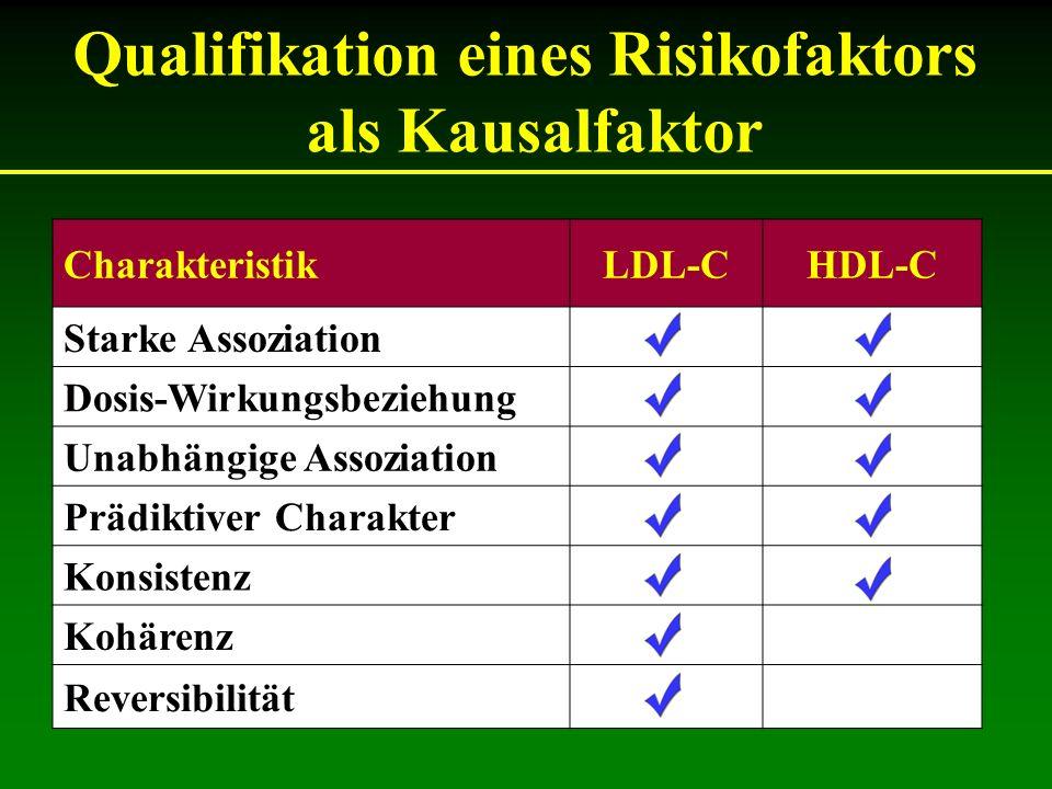 Qualifikation eines Risikofaktors als Kausalfaktor CharakteristikLDL-CHDL-C Starke Assoziation Dosis-Wirkungsbeziehung Unabhängige Assoziation Prädiktiver Charakter Konsistenz Kohärenz Reversibilität
