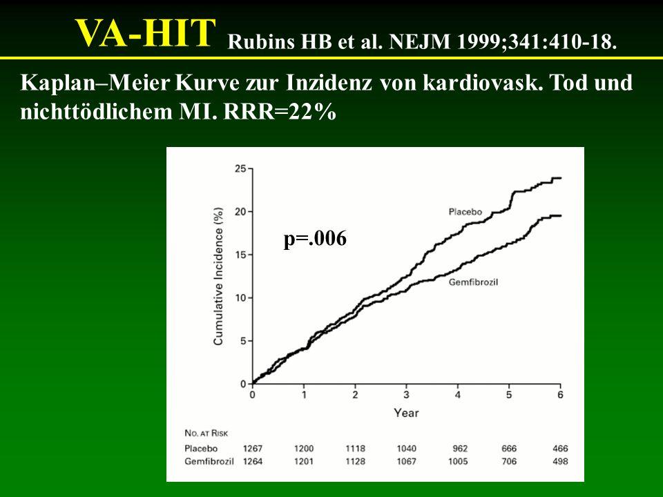 VA-HIT Rubins HB et al. NEJM 1999;341:410-18. Kaplan–Meier Kurve zur Inzidenz von kardiovask. Tod und nichttödlichem MI. RRR=22% p=.006