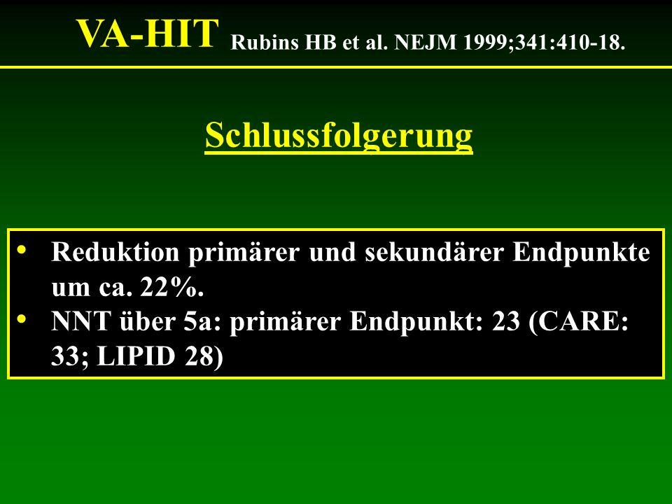 Reduktion primärer und sekundärer Endpunkte um ca. 22%. NNT über 5a: primärer Endpunkt: 23 (CARE: 33; LIPID 28) Schlussfolgerung VA-HIT Rubins HB et a