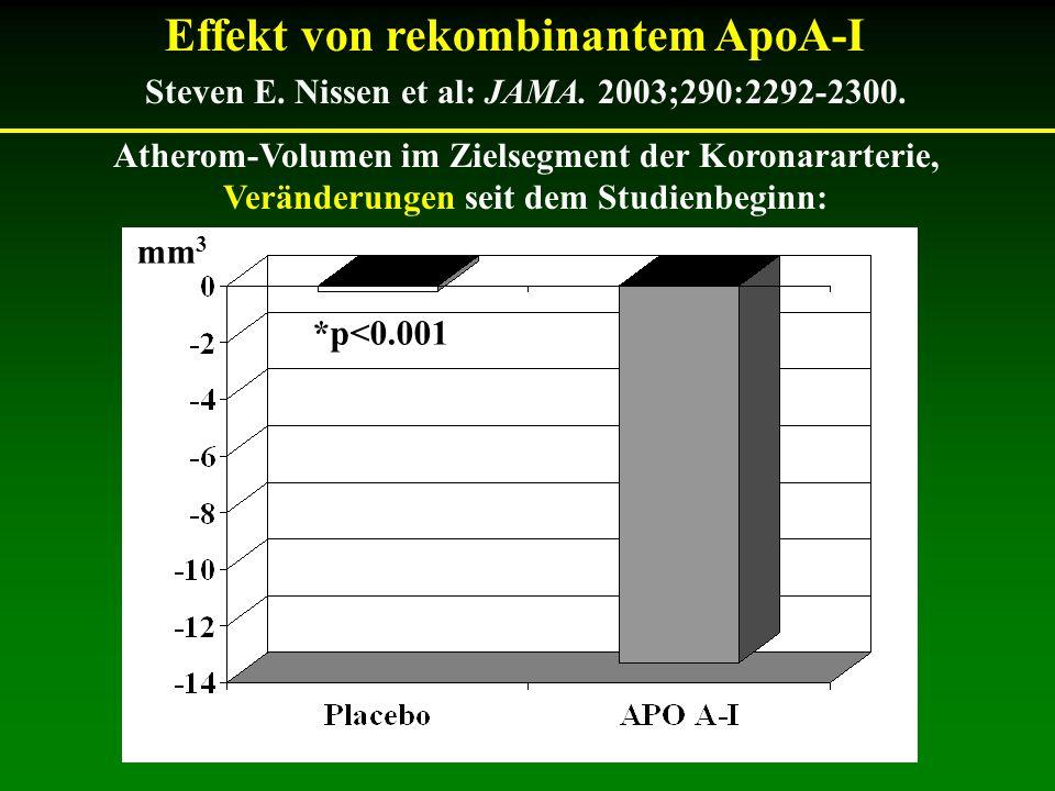 Steven E. Nissen et al: JAMA. 2003;290:2292-2300. Atherom-Volumen im Zielsegment der Koronararterie, Veränderungen seit dem Studienbeginn: *p<0.001 mm