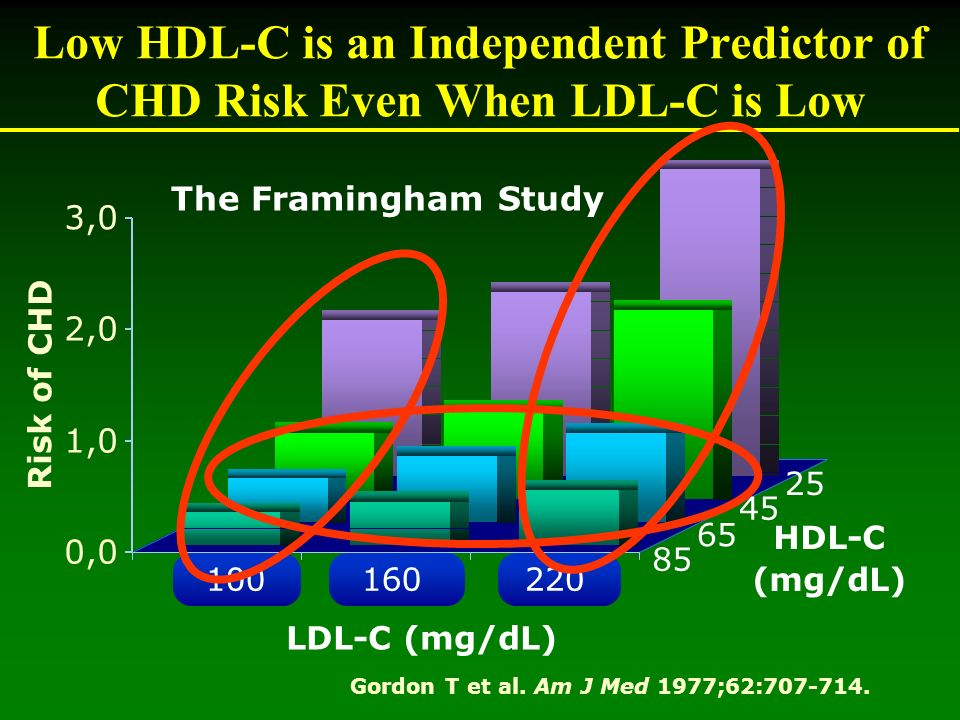 Outcome benefits from raising HDL-C: patients with established CHD StudyTreatment(s)Duration (y)Outcome results Veterans Affairs HDL-Intervention Trial (VA-HIT) 1,2 Gemfibrozil5Nonfatal MI/CHD death 22%, CHD death 22%, Stroke 29% Diabetes subgroup: CHD death 41% Stroke 40% 1 Rubins HB et al.