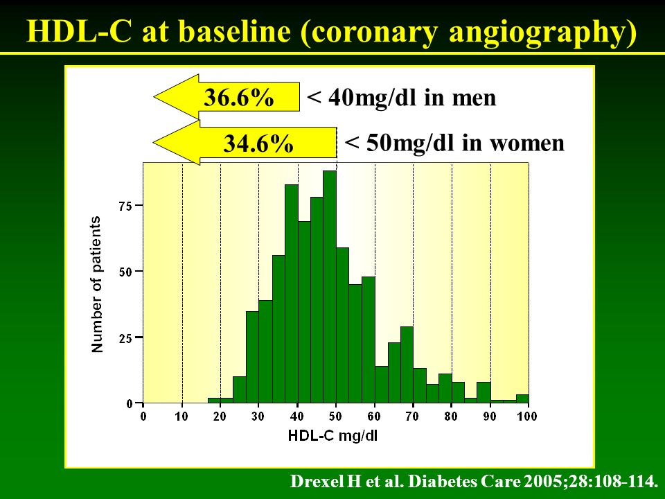 HDL-C at baseline (coronary angiography) 34.6% < 50mg/dl in women 36.6% < 40mg/dl in men Drexel H et al.