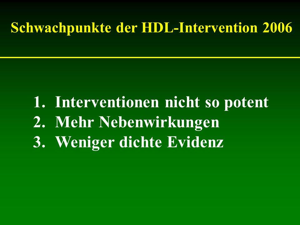 Schwachpunkte der HDL-Intervention 2006 1.Interventionen nicht so potent 2.Mehr Nebenwirkungen 3.Weniger dichte Evidenz