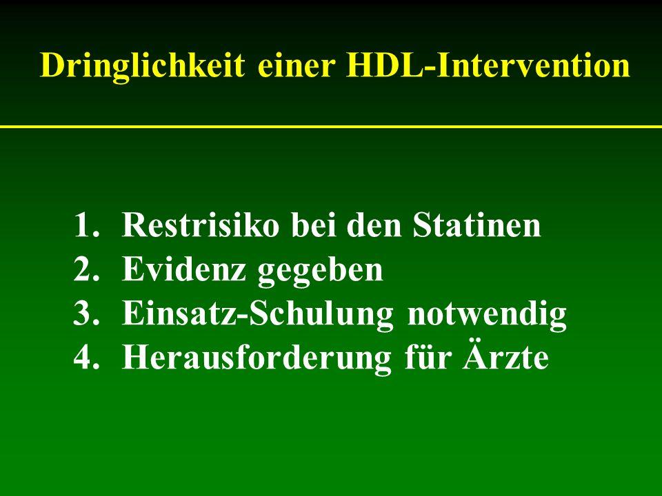 Dringlichkeit einer HDL-Intervention 1.Restrisiko bei den Statinen 2.Evidenz gegeben 3.Einsatz-Schulung notwendig 4.Herausforderung für Ärzte