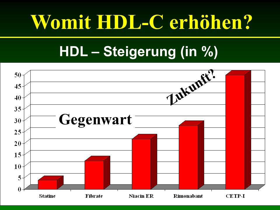 Womit HDL-C erhöhen Gegenwart Zukunft HDL – Steigerung (in %)