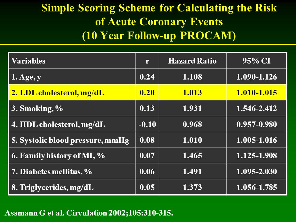 Simple Scoring Scheme for Calculating the Risk of Acute Coronary Events (10 Year Follow-up PROCAM) VariablesrHazard Ratio95% CI 1.