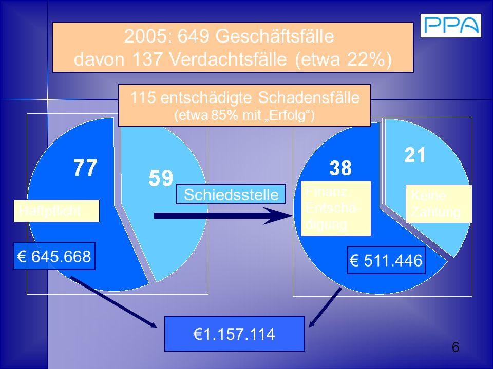 6 2005: 649 Geschäftsfälle davon 137 Verdachtsfälle (etwa 22%) 645.668 511.446 1.157.114 Schiedsstelle Finanz. Entschä- digung Keine Zahlung Haftpflic