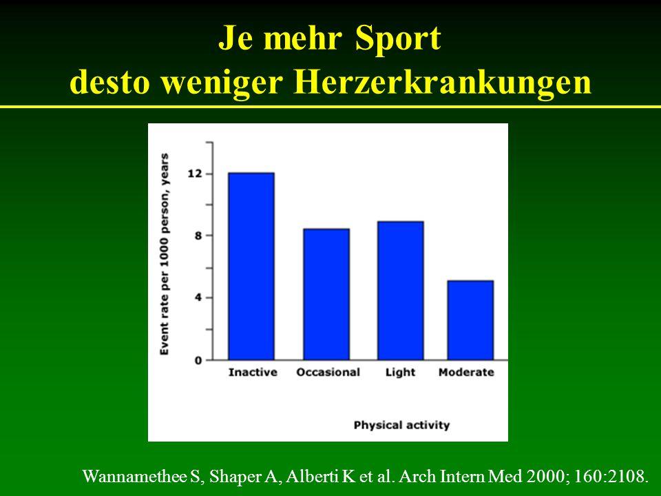 Je mehr Sport desto weniger Herzerkrankungen Wannamethee S, Shaper A, Alberti K et al.