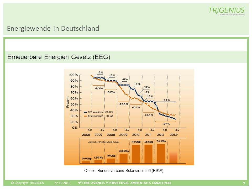 © Copyright TRIGENIUS Energiewende in Deutschland 22.10.2013 9º FORO AVANCES Y PERSPECTIVAS AMBIENTALES CANACO/GDL 9 Erneuerbare Energien Gesetz (EEG)