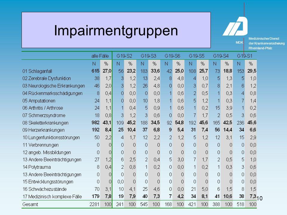 Medizinischer Dienst MDK der Krankenversicherung Rheinland-Pfalz 10 Impairmentgruppen