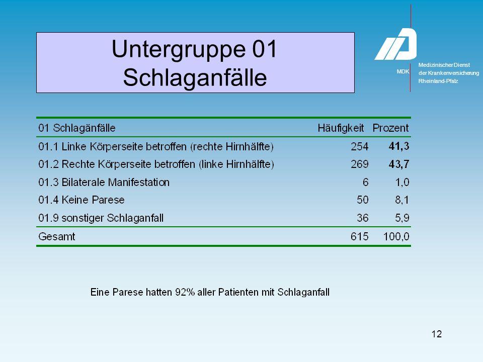 Medizinischer Dienst MDK der Krankenversicherung Rheinland-Pfalz 12 Untergruppe 01 Schlaganfälle