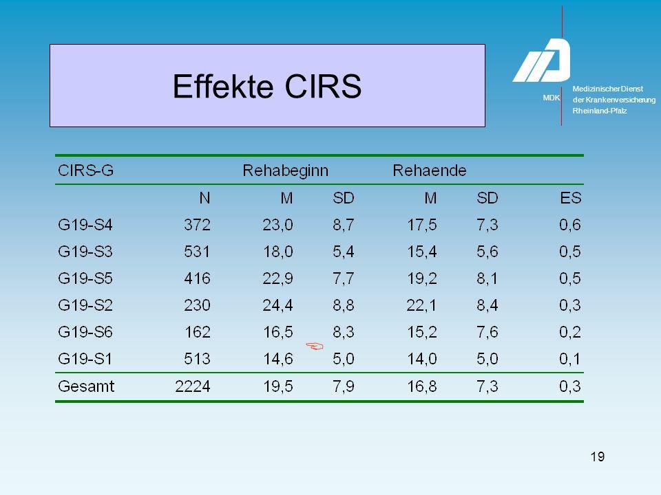 Medizinischer Dienst MDK der Krankenversicherung Rheinland-Pfalz 19 Effekte CIRS