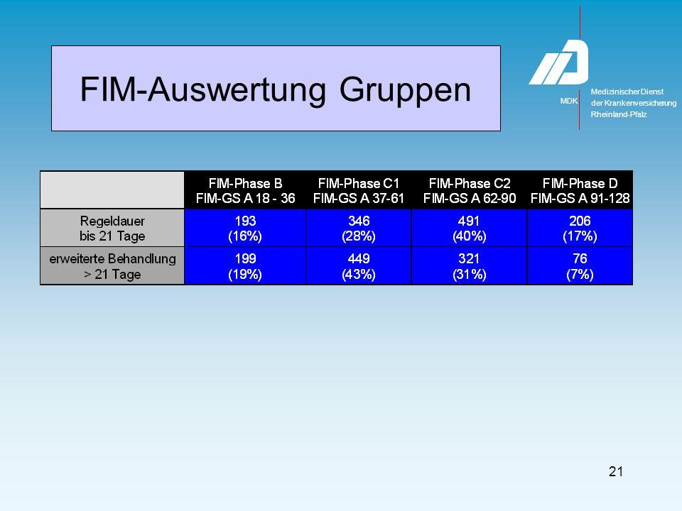 Medizinischer Dienst MDK der Krankenversicherung Rheinland-Pfalz 21 FIM-Auswertung Gruppen