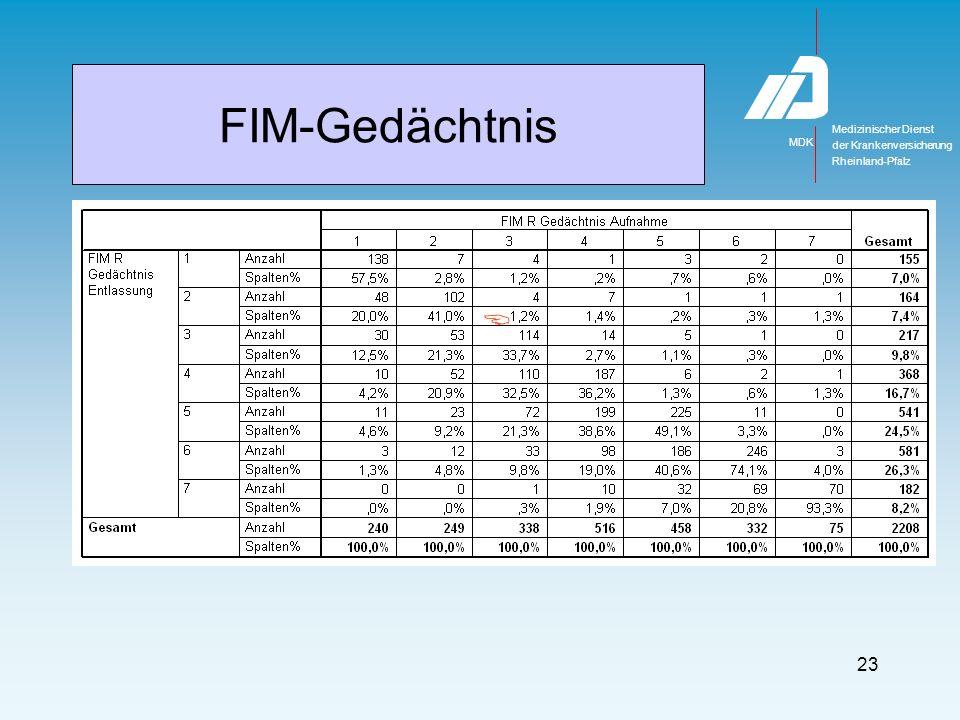 Medizinischer Dienst MDK der Krankenversicherung Rheinland-Pfalz 23 FIM-Gedächtnis
