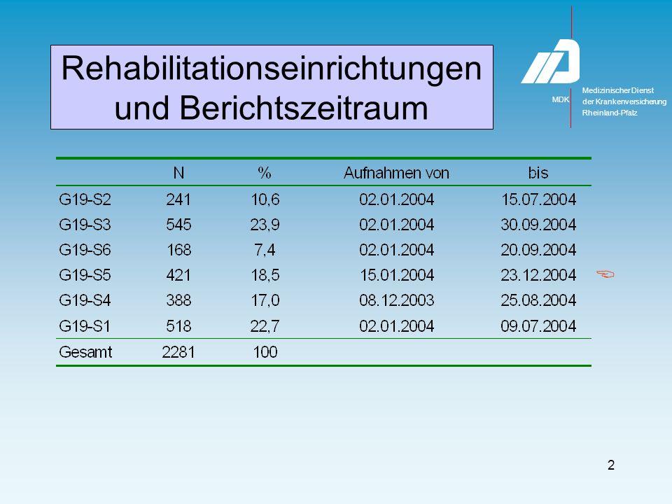 Medizinischer Dienst MDK der Krankenversicherung Rheinland-Pfalz 43 Wohnsituation nach Entlassung