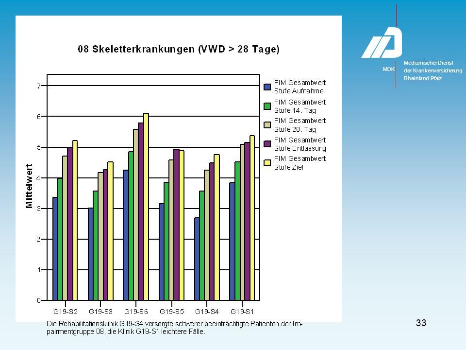 Medizinischer Dienst MDK der Krankenversicherung Rheinland-Pfalz 33