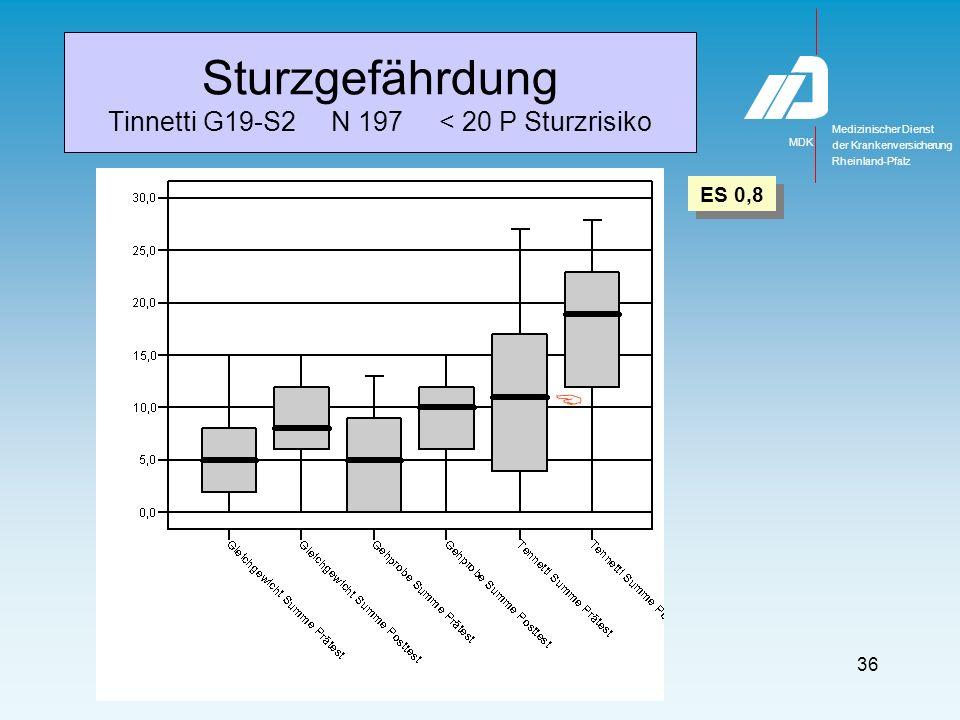 Medizinischer Dienst MDK der Krankenversicherung Rheinland-Pfalz 36 Sturzgefährdung Tinnetti G19-S2 N 197 < 20 P Sturzrisiko ES 0,8