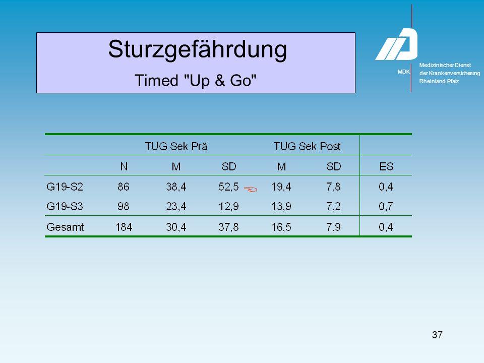 Medizinischer Dienst MDK der Krankenversicherung Rheinland-Pfalz 37 Sturzgefährdung Timed Up & Go