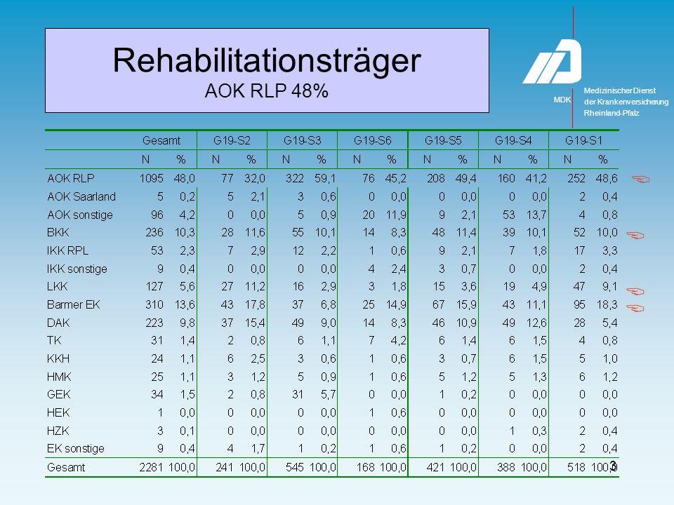 Medizinischer Dienst MDK der Krankenversicherung Rheinland-Pfalz 3 Rehabilitationsträger AOK RLP 48%