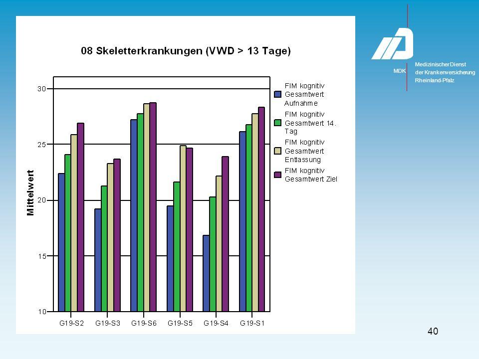 Medizinischer Dienst MDK der Krankenversicherung Rheinland-Pfalz 40