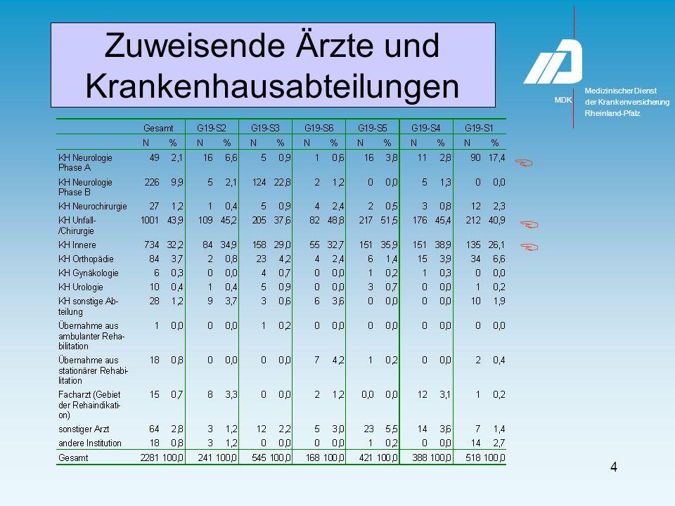Medizinischer Dienst MDK der Krankenversicherung Rheinland-Pfalz 4 Zuweisende Ärzte und Krankenhausabteilungen