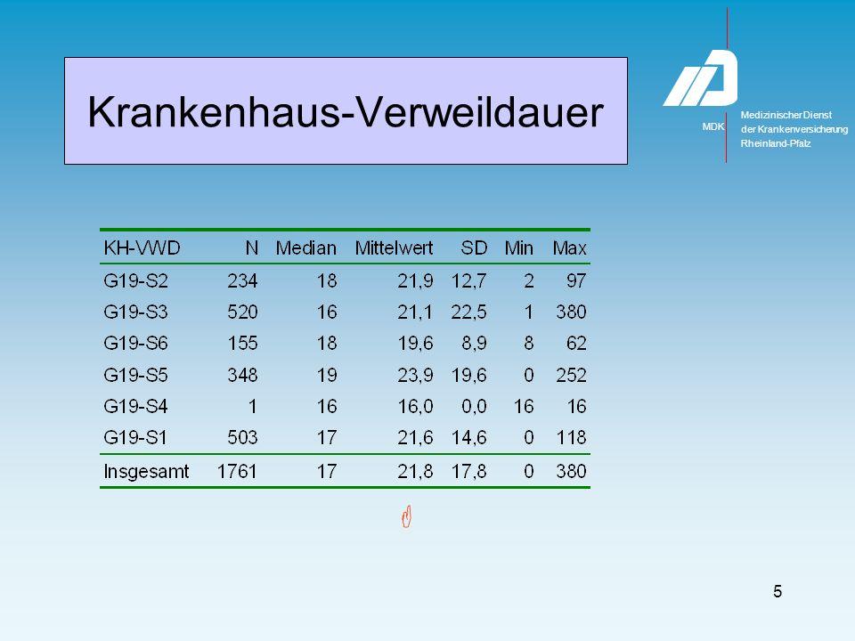 Medizinischer Dienst MDK der Krankenversicherung Rheinland-Pfalz 6 Krankenhaus-Verweildauer 17 Impairmentgruppen Reha-Aufnahme innerhalb 1,5 Tage