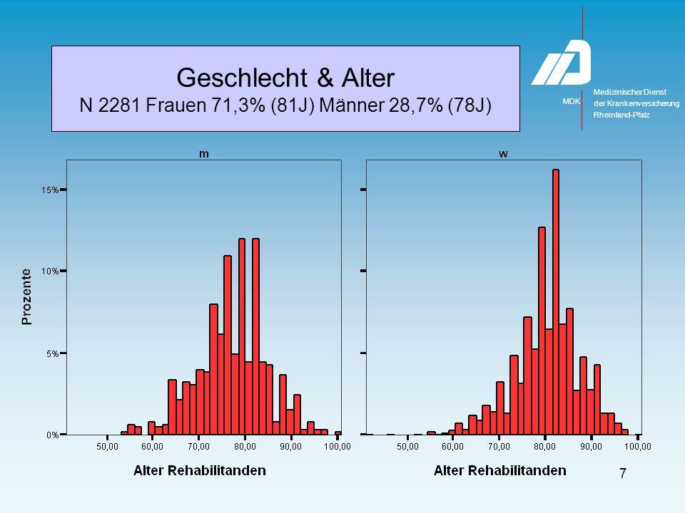 Medizinischer Dienst MDK der Krankenversicherung Rheinland-Pfalz 7 Geschlecht & Alter N 2281 Frauen 71,3% (81J) Männer 28,7% (78J)