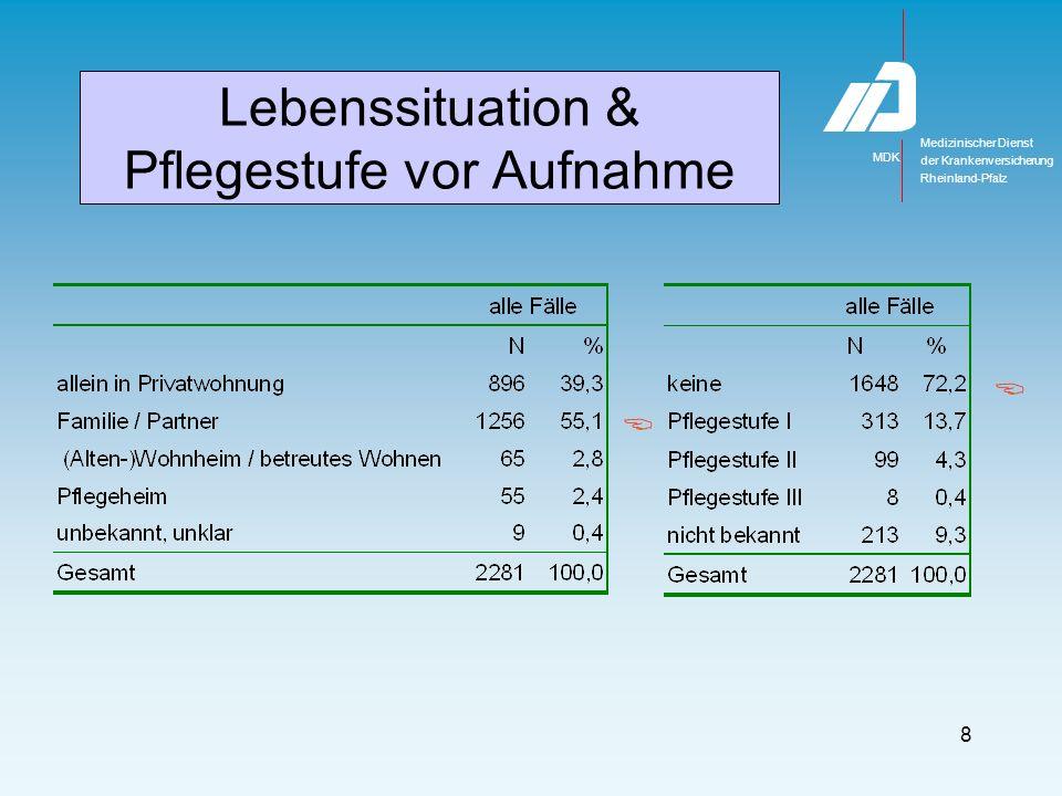 Medizinischer Dienst MDK der Krankenversicherung Rheinland-Pfalz 8 Lebenssituation & Pflegestufe vor Aufnahme