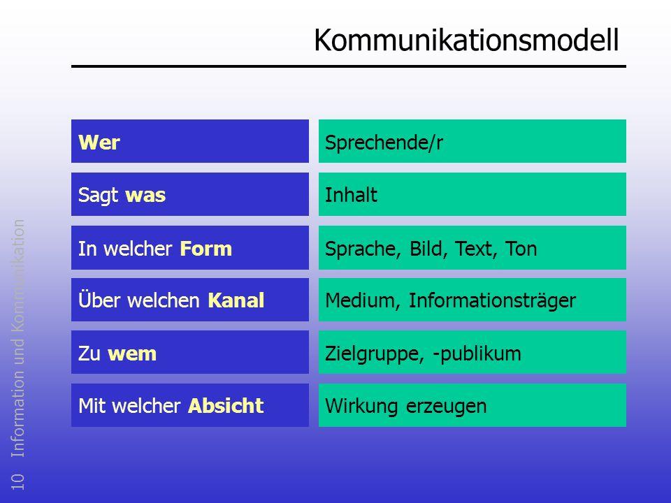10 Information und Kommunikation Kommunikationsmodell WerSprechende/r Sagt wasInhalt Sprache, Bild, Text, Ton Medium, Informationsträger In welcher Fo