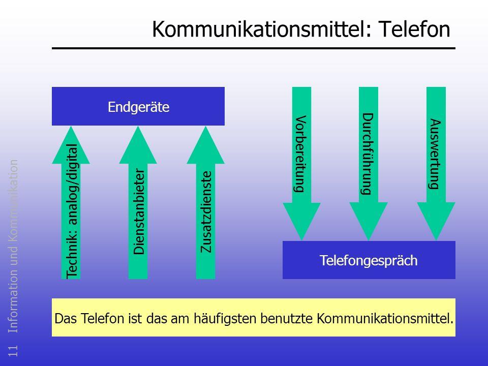 11 Information und Kommunikation Kommunikationsmittel: Telefon Endgeräte Telefongespräch Dienstanbieter Technik: analog/digitalZusatzdienste Vorbereit