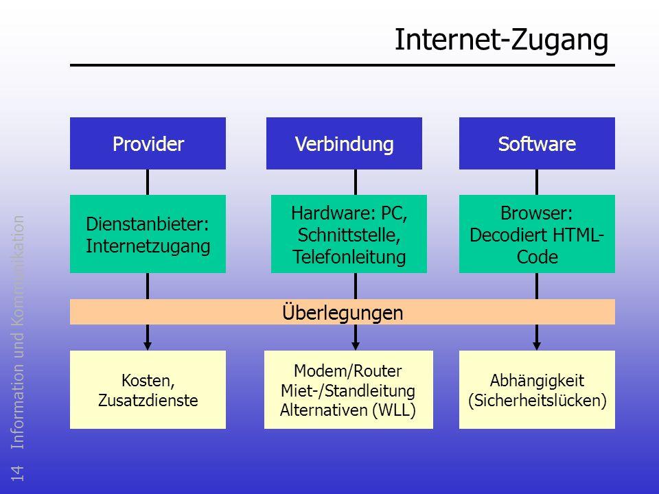 14 Information und Kommunikation Internet-Zugang ProviderSoftwareVerbindung Dienstanbieter: Internetzugang Hardware: PC, Schnittstelle, Telefonleitung