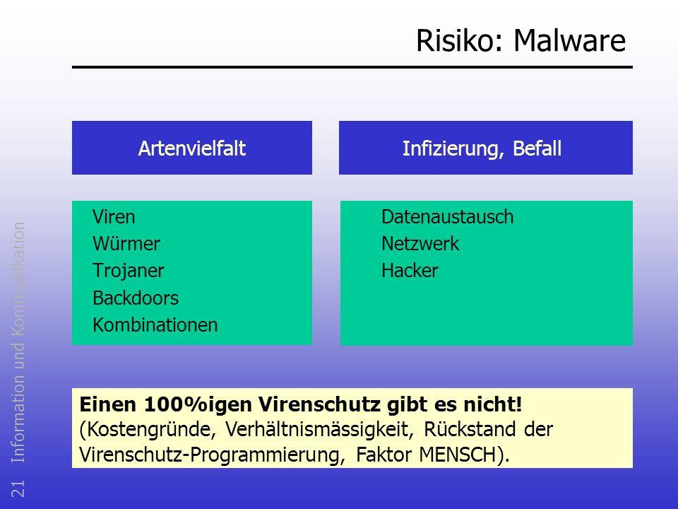 21 Information und Kommunikation Risiko: Malware Viren Würmer Trojaner Backdoors Kombinationen ArtenvielfaltInfizierung, Befall Datenaustausch Netzwer
