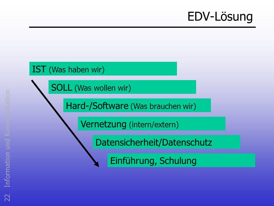 22 Information und Kommunikation EDV-Lösung IST (Was haben wir) SOLL (Was wollen wir) Hard-/Software (Was brauchen wir) Vernetzung (intern/extern) Dat