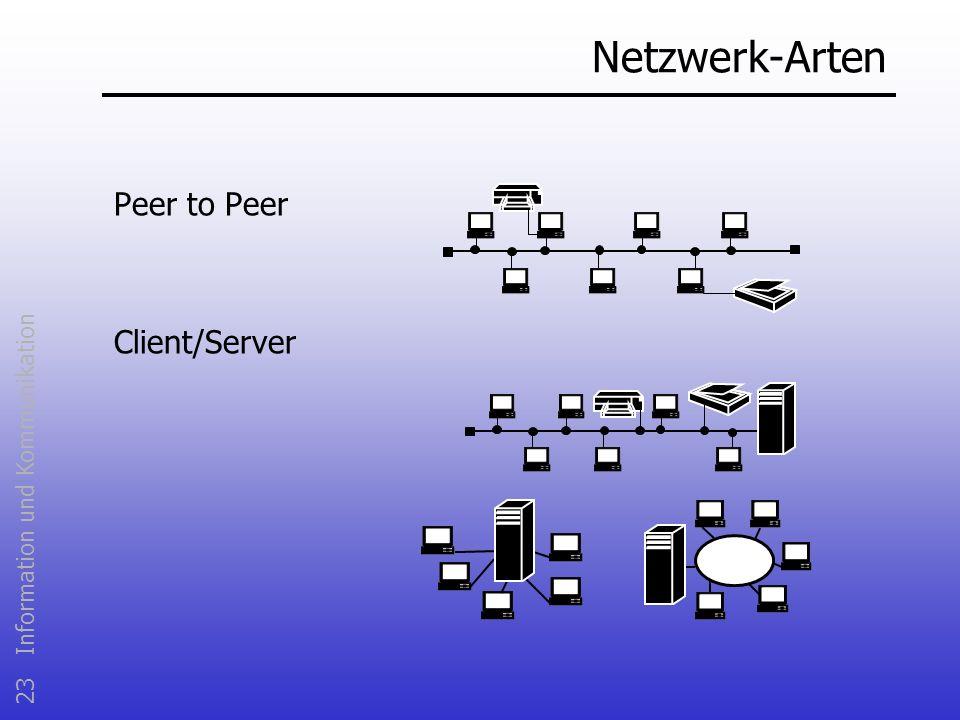 23 Information und Kommunikation Netzwerk-Arten Peer to Peer Client/Server