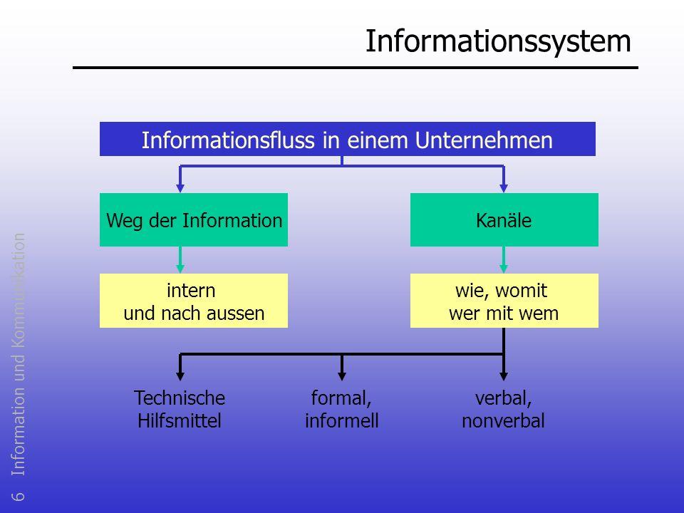 6 Information und Kommunikation Informationssystem Informationsfluss in einem Unternehmen Weg der InformationKanäle intern und nach aussen wie, womit