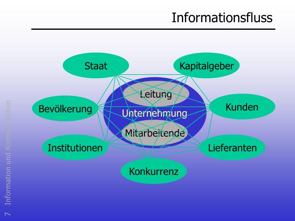 7 Information und Kommunikation Informationsfluss Unternehmung Mitarbeitende Bevölkerung Institutionen Konkurrenz Kunden KapitalgeberStaat Lieferanten