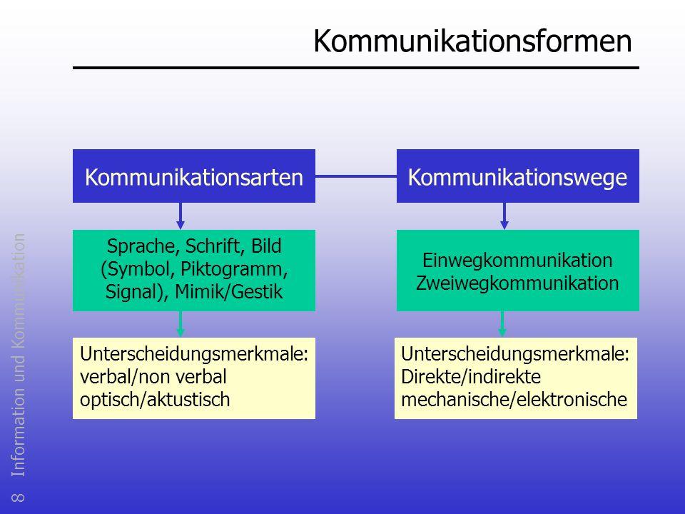 8 Information und Kommunikation Kommunikationsformen KommunikationsartenKommunikationswege Sprache, Schrift, Bild (Symbol, Piktogramm, Signal), Mimik/