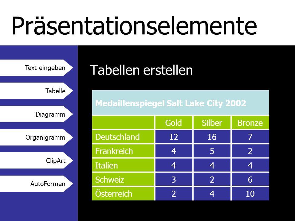Text eingeben Tabelle Diagramm Organigramm ClipArt AutoFormen Präsentationselemente Tabellen erstellen Medaillenspiegel Salt Lake City 2002 GoldSilberBronze Deutschland12167 Frankreich452 Italien444 Schweiz326 Österreich2410