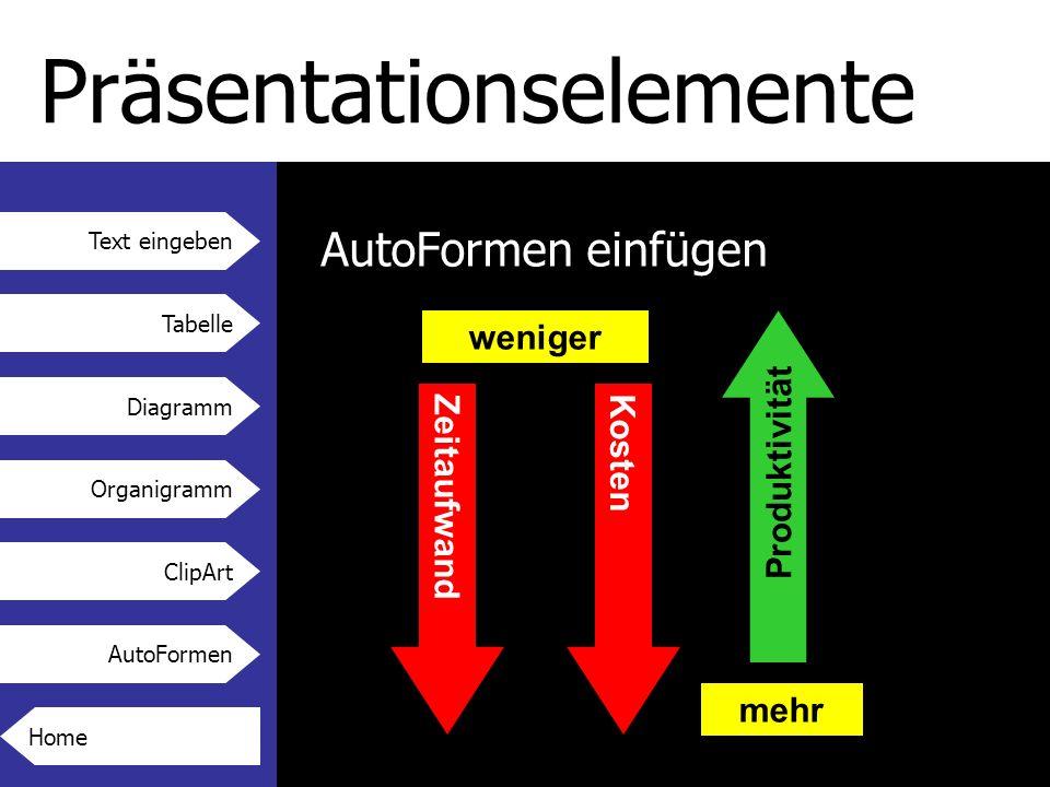 Text eingeben Tabelle Diagramm Organigramm ClipArt AutoFormen Präsentationselemente AutoFormen einfügen ZeitaufwandKosten Produktivität weniger mehr Home