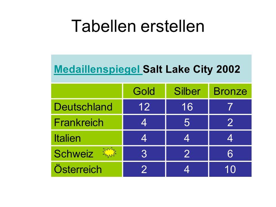 Tabellen erstellen Medaillenspiegel Medaillenspiegel Salt Lake City 2002 GoldSilberBronze Deutschland12167 Frankreich452 Italien444 Schweiz326 Österre