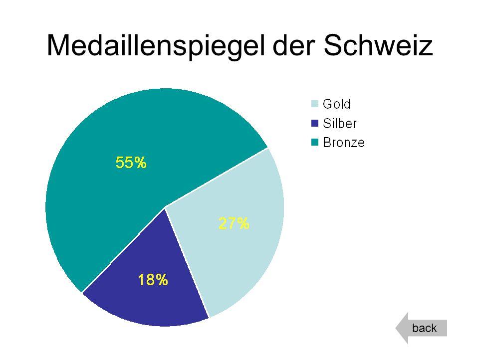 Medaillenspiegel der Schweiz back