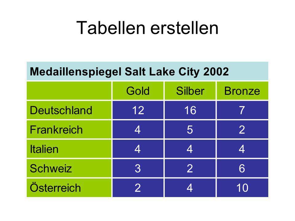 Tabellen erstellen Medaillenspiegel Salt Lake City 2002 GoldSilberBronze Deutschland12167 Frankreich452 Italien444 Schweiz326 Österreich2410