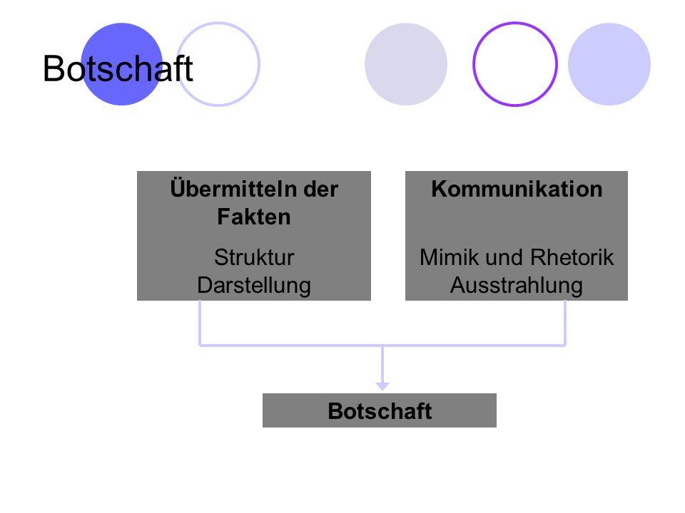 Botschaft Übermitteln der Fakten Struktur Darstellung Kommunikation Mimik und Rhetorik Ausstrahlung Botschaft